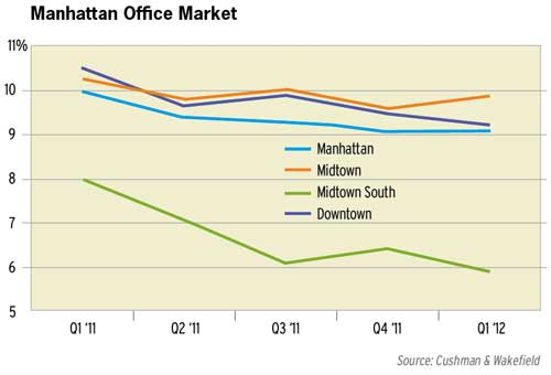 Manhattan Office Market - Jan 2011 through Jan 2012 - Cushman & Wakefield