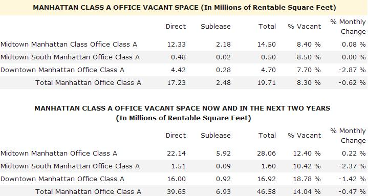 Manhattan Class A Office Vacant Space and Vacancy Rates - March 2012 and Next Two Years - Optimal Spaces