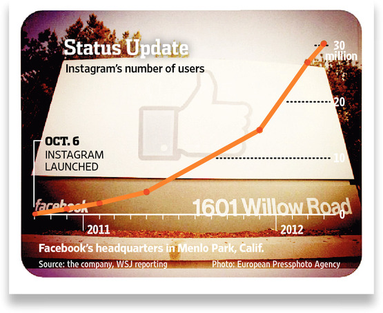 Number of Instagram Users - Oct 6, 2011 through April 9, 2012 - WSJ by European Pressphoto Agency