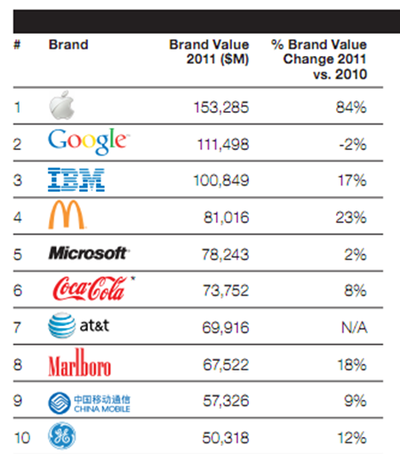 The World's Top 10 Brands for 2011 by Value - WPP Group, 2011