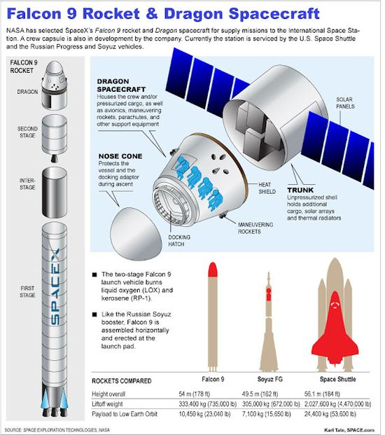 SpaceX Falcon 9 Rocket & Dragon Spacecraft with comparison to Soyuz FG and NASA Space Shuttle