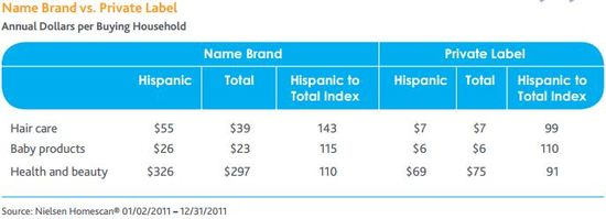 big brands target hispanic consumers Getting inside consumers  a hispanic agency and worked for big us brands that wanted to drive overall growth by developing strategies to target the us hispanic .