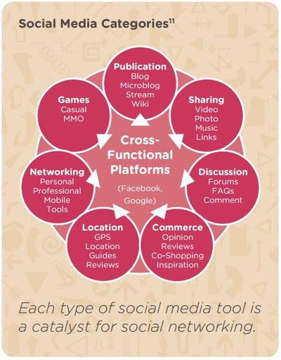 Social Media Categories - Each type of social media tool is a catalyst for social networking