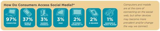 How Do Consumers Access Social Media - comScore, Nielsen and PEW