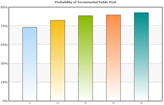 Probability of Incremental Public Post