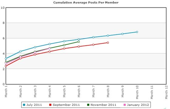 Cumulative Average Posts Per Member