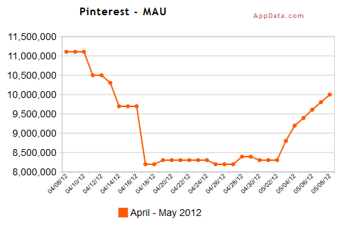 Pinterest Monthly Average Users - April through May 2012 - AppData