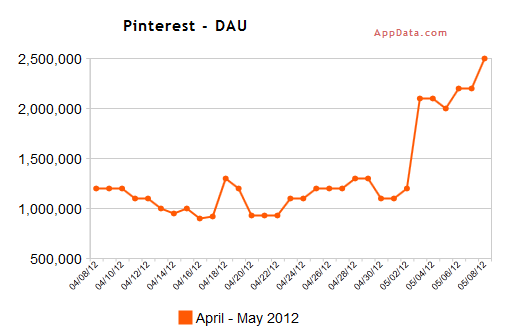 Pinterest Daily Average Users - April through May 2012 - AppData