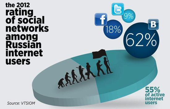The 2012 Rating of Social Networks Among Russian Internet Users - VTSIOM - January 2012
