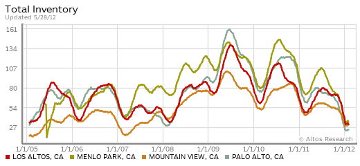 Total Inventory of Homes For Sale  in Four Central Silicon Valley Cities, 2005-2012 - Altos Research - Updated 5-28-12