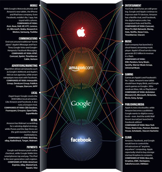 The Fab Four of Industry Disruption -- Apple, Amazon, Google and Facebook