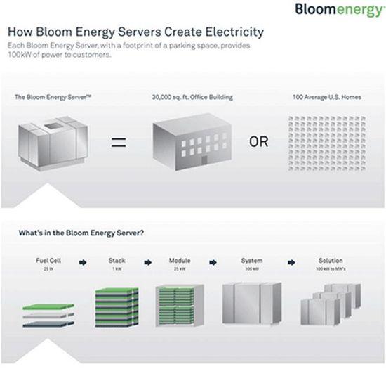 How Bloom Energy Servers Create Electricity 1