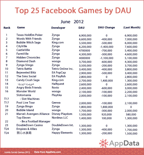 Top 25 Facebook Games - June 2012 - AppData.com - Inside Social games