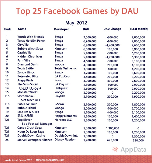 Top 25 Facebook Games - May 2012 - AppData.com - Inside Social games