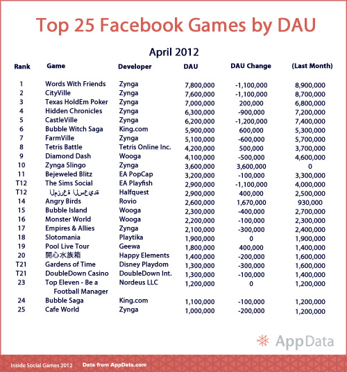 Top 25 Facebook Games - April 2012 - AppData.com - Inside Social Games