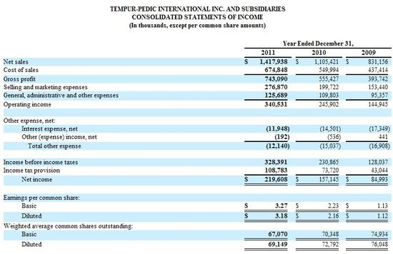 Tempur-Pedic International Inc and Subsidiaries - Consolidated Statements of Income - Years Ending December 31 for 2011, 2010 and 2009 - 10K Annual Report