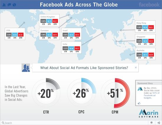 Facebook Click-Through-Rates, Cost-Per-Click and Cost-Per-Thousand Across The Globe - May 2012 - Marin Software