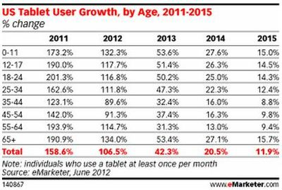U.S. Tablet User Growth, by Age, 2011-2015 - eMarketer - June 2012