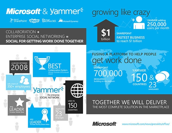 Microsoft and Yammer acquisition analyzed