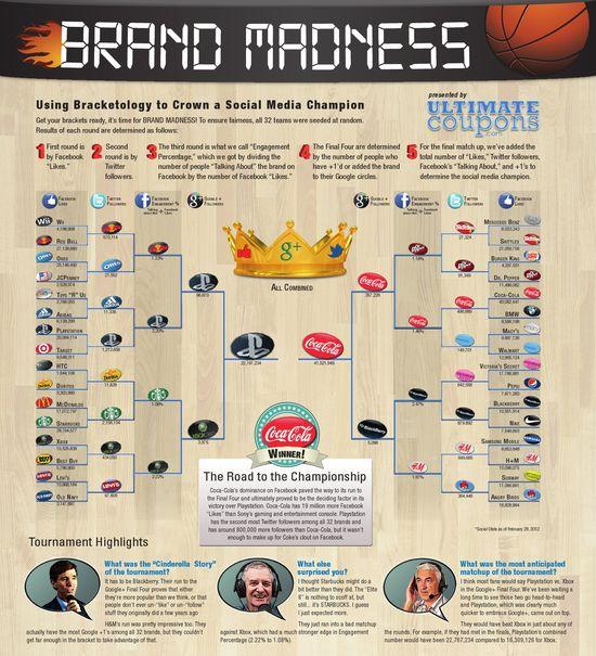 Brand_Madness_Infographic