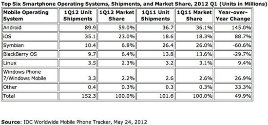 Top Six Smartphone Operating Systems, Shipments, and Market Share - Q1 2012 vs Q1 2011 - IDC Worldwide Mobile Phone Tracker - May 24, 2012