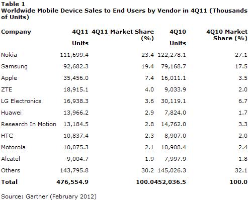 Worldwide Mobile Device Sales to End Users by Vendor in Q4 2011 in Thous of Units - Gartner - February 2012