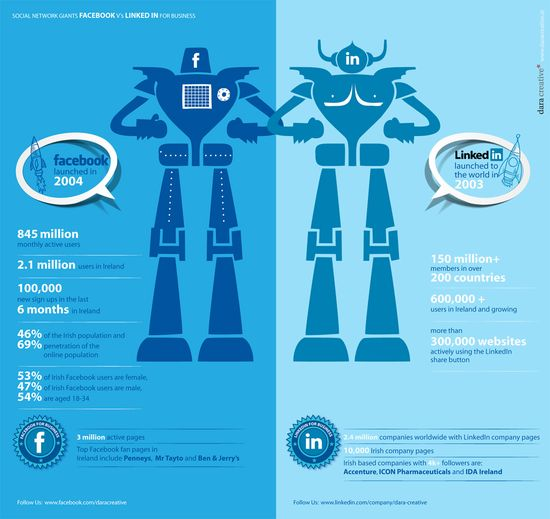 Social Network Giants - Facebook vs LinkedIn For Business