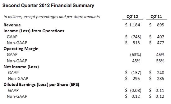 Second Quarter 2012 Financial Summary - Inside Facebook - July 26, 2012
