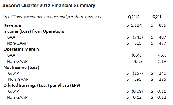 Second Quarter 2012 Financial Summary - Inside Facebook - July 26, 2012