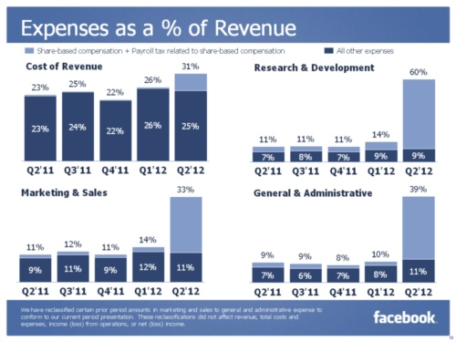 Facebook Expenses as a Percentage of Revenues - Q2 2011 through Q2 2012 - Inside Facebook - July 26, 2012