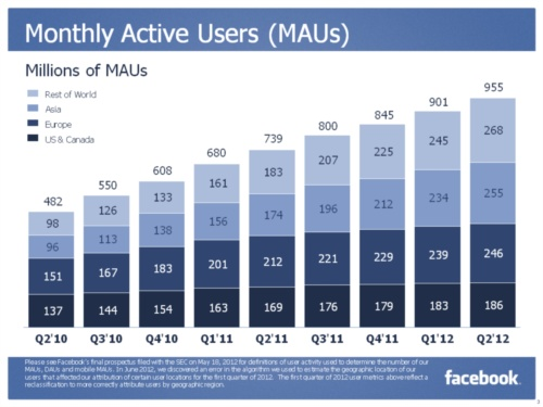 Facebook Monthly Active Users (MAUs) in Millions - Q2 2010 through Q2 2012 - Inside Facebook - July 26, 2012