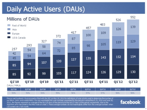 Facebook Daily Active Users (DAUs) in Millions - Q2 2010 through Q2 2012 - Inside Facebook - July 26, 2012