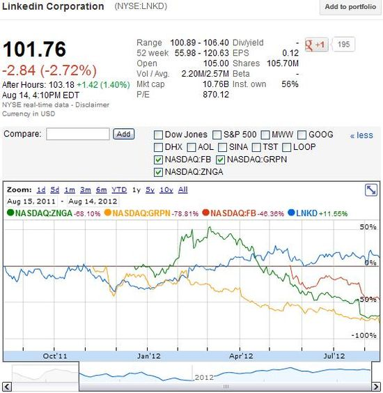 Comparision of Stock Prices of Leading Social Networks - Aug 15, 2011 through August14, 2012 - Google Finance