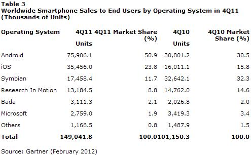 Worldwide Smartphone Sales to End Users by Operating System in Q4 2011 - Thous of Units - Gartner - February 2012