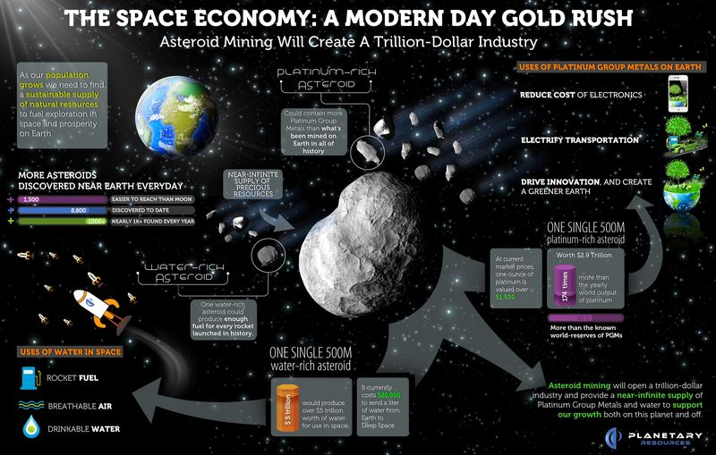 The Space Economy - A Modern Day Gold trush - Planetary Resources