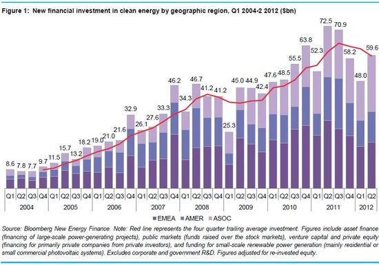 New financial investment in clean energy by geographic region - Q1 2004 through Q2 2012 - In $Billions - Bloomberg New Energy Finance - July 20, 2012