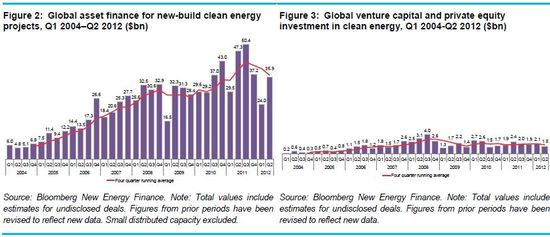 Global asset finance for new clean energy projects and VC and PE investments in clean energy - Q1 2004 through Q2 2012 - Bloomberg New Energy Finance - July 2012