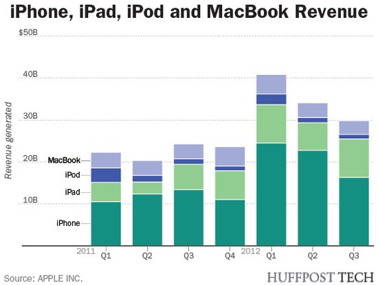 Apple's Quarterly Revenue by Product - Q1 2011 through Q3 2012 - Apple Inc - July 24, 2012