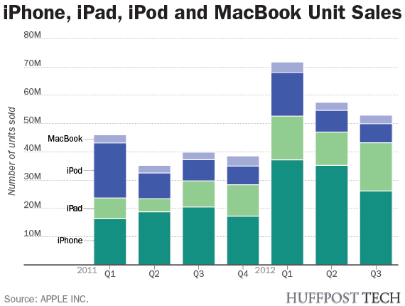 Apple Quarterly Units Sold by Product - Q1 2011 through Q3 2012 - Apple, Inc. - July 24, 2012