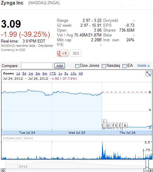Zynga Inc (NASDAQ.ZNGA) Stock Price as of July 26, 2012 - Google Finance