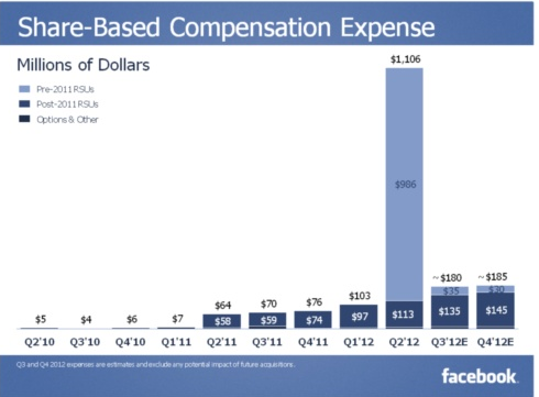 Facebook Share-Based Compensation Expenses - Q2 2010 through Q2 2012 - Inside Facebook - July 26, 2012