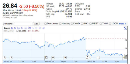 Facebook Share Price - Before and After-Hours Trading - July 26, 2012