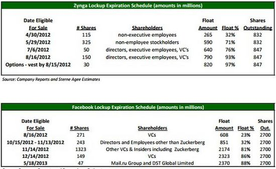 Facebook and Zynga Lockup Expiration Schedule (No of Shares in Millions)