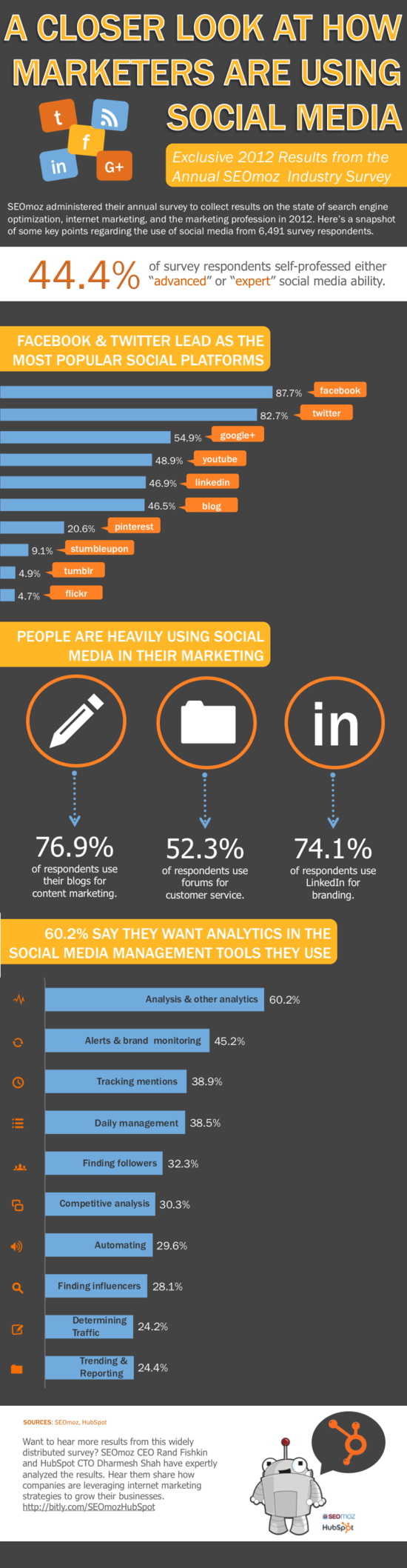 How Marketers Are Using Social Media - 2012 Annual SEOmoz Industry Exclusive Survey