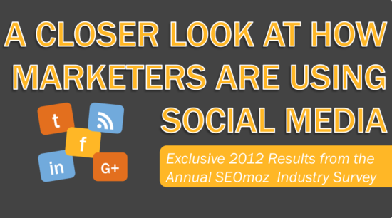 A Closer Look at How Marketers Are Using Social Media