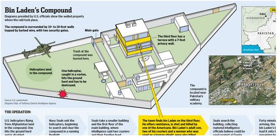 Layout of Osama bin Laden's Compound