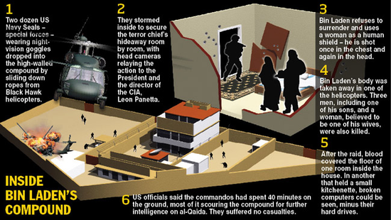 Inside Bin Laden's Compound