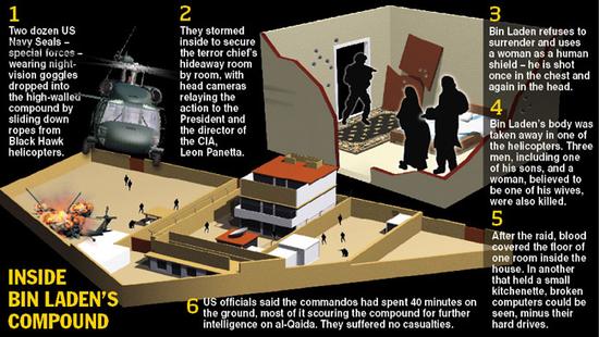 Inside Bin Laden's Compound