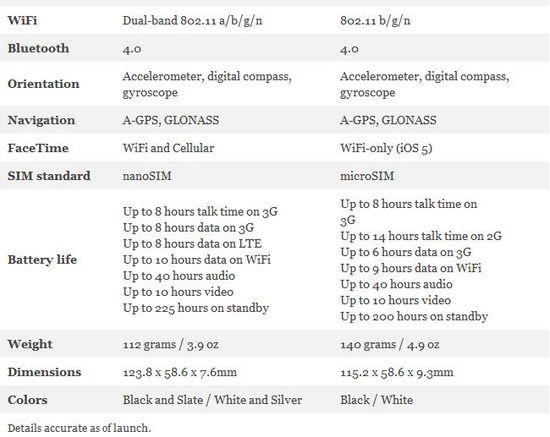 Apple iPhone 5 versus iPhone 4S Comparison 2 - Engaget - September 12, 2012