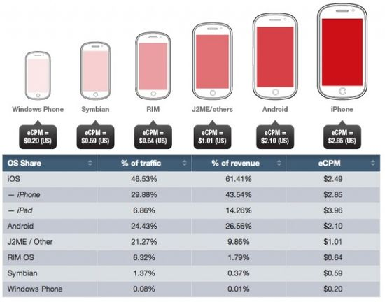 Mobile Ad Spending by Mobile Platform - OS, Market Share, Ad Spending and CPM - Year Ending 2011 - Opera Software